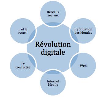 Une révolution digitale multiforme