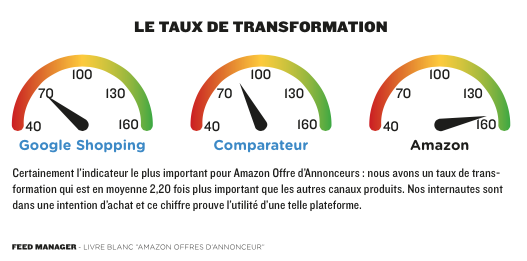 Amazon Offre d'Annonceurs