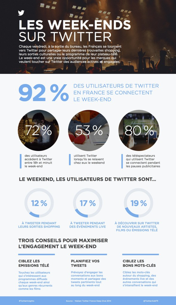 Infographie-LES WEEK-ENDS SUR TWITTER