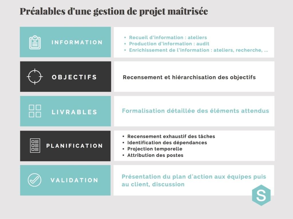 méthodologie de projet - 5 étapes