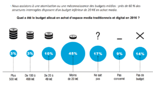 repartition-budgets-communication-aquitaine